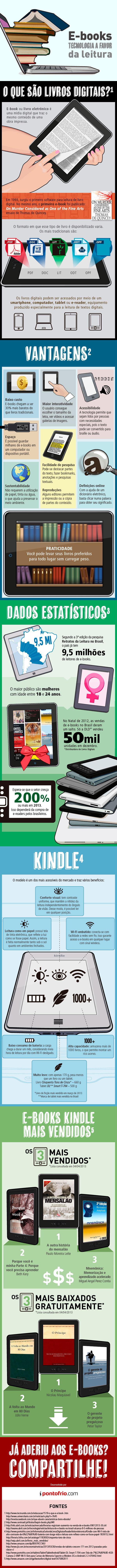 Infografico - O mercado de e-books no Brasil
