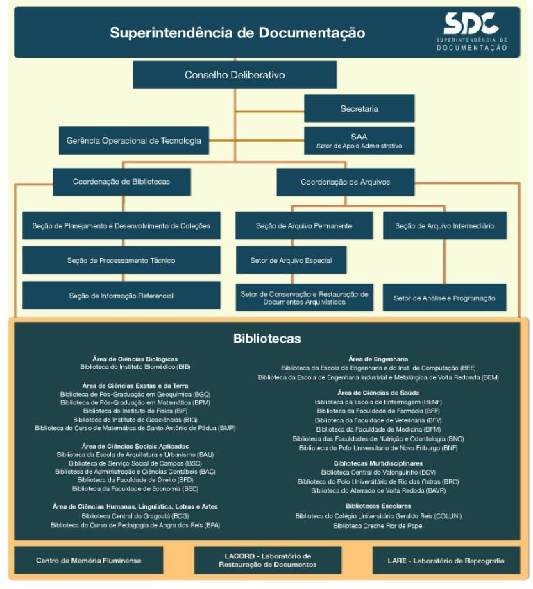 Organograma da Superintendência de Documentação (SDC) da UFF. Fonte: http://www.ndc.uff.br/content/organograma