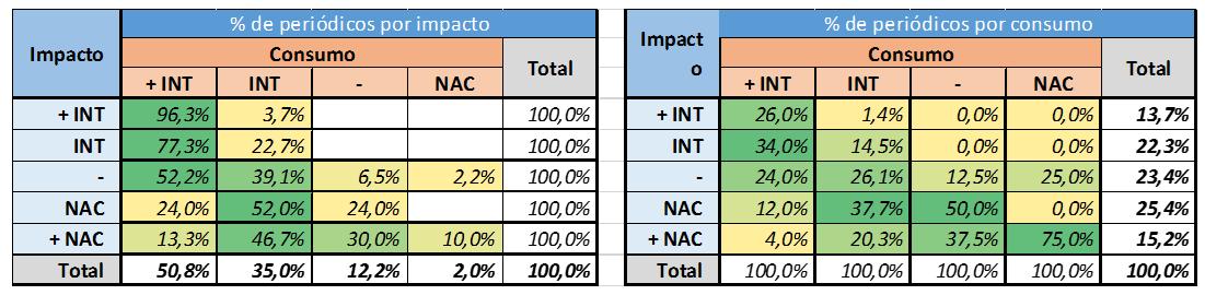 Distribuição dos periódicos por categorias de nacionais e internacionais segundo citações recebidas (impacto) e citações concedidas (consumo) no SciELO Citation Index. (Fonte: R Mugnaini2)