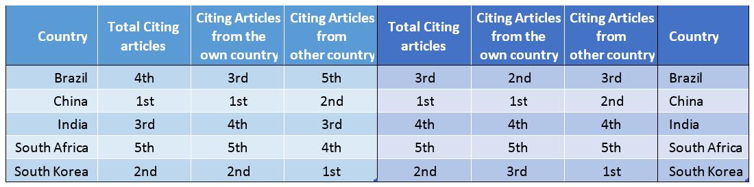 Classificação de acordo com artigos citados em 2012 para artigos de 2010-2011 e Classificação de acordo com artigos citados em 2012 para artigos de 2010-2011 (Artigos em inglês). (Fonte: R Meneghini2)